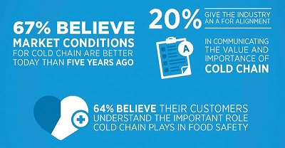 The Global Cold Chain Alliance,