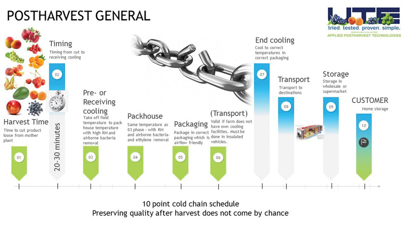 Figure 1: 10 points to consider along the entire cold chain to ensure quality. Supplied by Hennie Basson